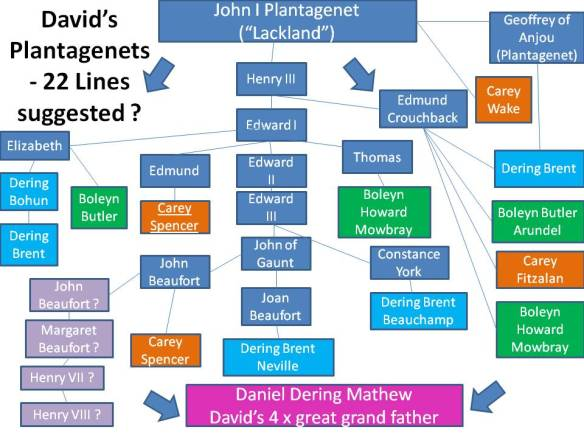 David's Plantagenet Family 2020.07.14 v3